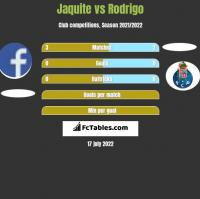 Jaquite vs Rodrigo h2h player stats
