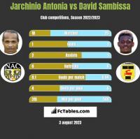 Jarchinio Antonia vs David Sambissa h2h player stats