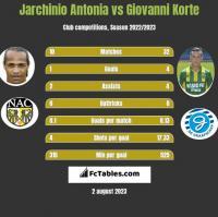Jarchinio Antonia vs Giovanni Korte h2h player stats
