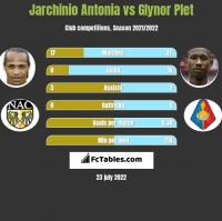 Jarchinio Antonia vs Glynor Plet h2h player stats