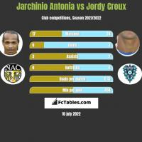 Jarchinio Antonia vs Jordy Croux h2h player stats