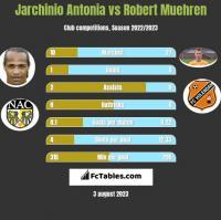 Jarchinio Antonia vs Robert Muehren h2h player stats