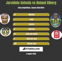 Jarchinio Antonia vs Roland Alberg h2h player stats