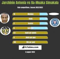 Jarchinio Antonia vs Ba-Muaka Simakala h2h player stats
