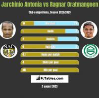 Jarchinio Antonia vs Ragnar Oratmangoen h2h player stats