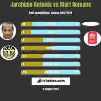 Jarchinio Antonia vs Mart Remans h2h player stats