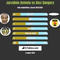 Jarchinio Antonia vs Alex Bangura h2h player stats