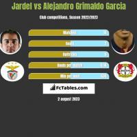 Jardel vs Alejandro Grimaldo Garcia h2h player stats