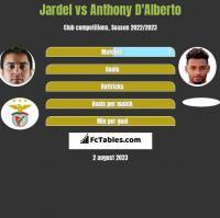 Jardel vs Anthony D'Alberto h2h player stats
