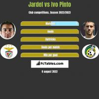 Jardel vs Ivo Pinto h2h player stats