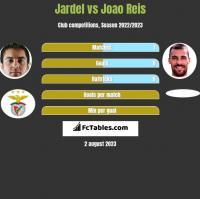 Jardel vs Joao Reis h2h player stats