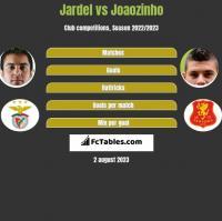 Jardel vs Joaozinho h2h player stats