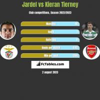 Jardel vs Kieran Tierney h2h player stats