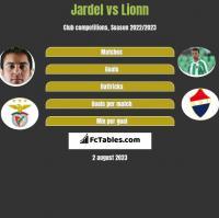 Jardel vs Lionn h2h player stats
