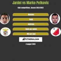 Jardel vs Marko Petkovic h2h player stats