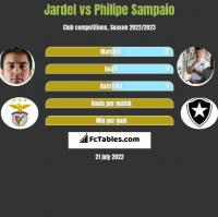 Jardel vs Philipe Sampaio h2h player stats