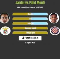Jardel vs Fahd Moufi h2h player stats