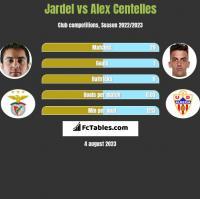 Jardel vs Alex Centelles h2h player stats