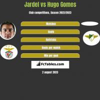 Jardel vs Hugo Gomes h2h player stats