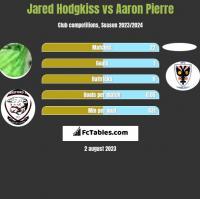 Jared Hodgkiss vs Aaron Pierre h2h player stats