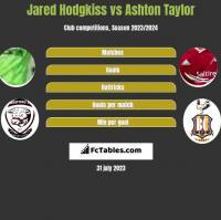 Jared Hodgkiss vs Ashton Taylor h2h player stats