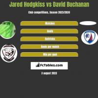 Jared Hodgkiss vs David Buchanan h2h player stats