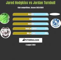 Jared Hodgkiss vs Jordan Turnbull h2h player stats