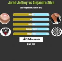 Jared Jeffrey vs Alejandro Silva h2h player stats