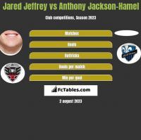 Jared Jeffrey vs Anthony Jackson-Hamel h2h player stats