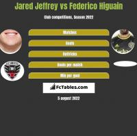 Jared Jeffrey vs Federico Higuain h2h player stats