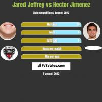 Jared Jeffrey vs Hector Jimenez h2h player stats
