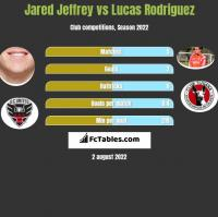 Jared Jeffrey vs Lucas Rodriguez h2h player stats
