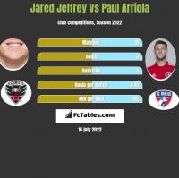 Jared Jeffrey vs Paul Arriola h2h player stats