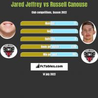 Jared Jeffrey vs Russell Canouse h2h player stats
