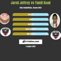 Jared Jeffrey vs Yamil Asad h2h player stats