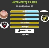 Jared Jeffrey vs Artur h2h player stats
