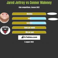 Jared Jeffrey vs Connor Maloney h2h player stats
