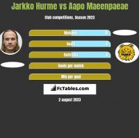 Jarkko Hurme vs Aapo Maeenpaeae h2h player stats