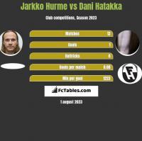Jarkko Hurme vs Dani Hatakka h2h player stats