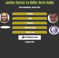 Jarkko Hurme vs Didier Boris Kadio h2h player stats