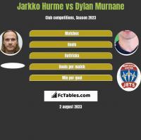 Jarkko Hurme vs Dylan Murnane h2h player stats