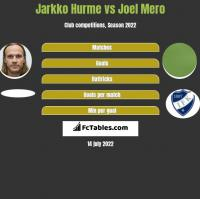 Jarkko Hurme vs Joel Mero h2h player stats