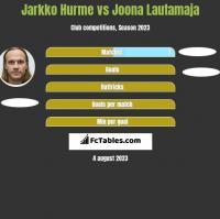 Jarkko Hurme vs Joona Lautamaja h2h player stats