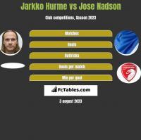 Jarkko Hurme vs Jose Nadson h2h player stats