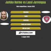 Jarkko Hurme vs Lassi Jarvenpaa h2h player stats