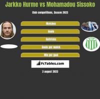 Jarkko Hurme vs Mohamadou Sissoko h2h player stats