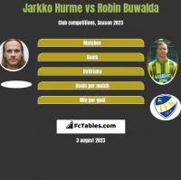 Jarkko Hurme vs Robin Buwalda h2h player stats