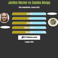 Jarkko Hurme vs Samba Benga h2h player stats