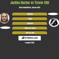 Jarkko Hurme vs Trevor Elhi h2h player stats