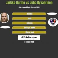 Jarkko Hurme vs Juho Hyvaerinen h2h player stats